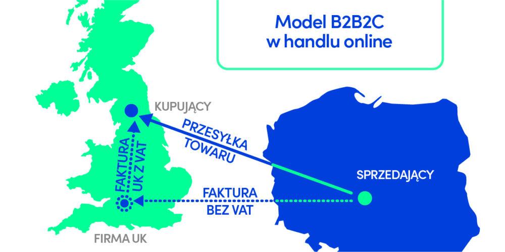 Model sprzedaży B2B2C w sprzedaży online z Polski do UK po Brexit